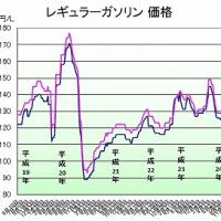 ガソリン価格111円/L