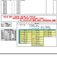 2月28日(火) 1部練