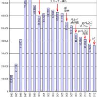ニュースキンエンタープライゼズ、2012年は+24.4%大幅増収