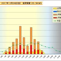 2月24日 時間別発電量
