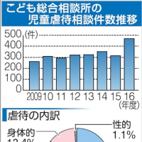岡山市の児童虐待 最多469件