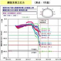 博多駅前陥没事故から3ヵ月