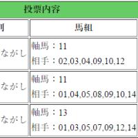 青竜ステークス・赤倉特別・京都6R