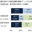 熊本地震-避難所における被災者支援に関する事例等報告書避難所運営マニュアル作成など-2