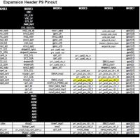 BeagleBoneBlack P8/9コネクタとGPIO番号の関係