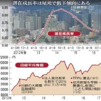 日本の景気、ちぃとも良くなっていない?