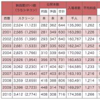 2010年の映画界の統計が発表されたよ~日本映画製作者連盟発表資料より~