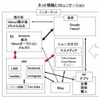 ネット情報とコミュニケーション