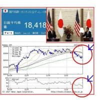 日米経済対話、摩擦から協力に変わるか!?
