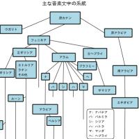アルファベットの歴史
