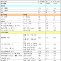 献血検査結果が出ました(2014年4月)