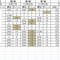 2015ポイント(最終)