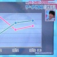 データでみる東日本大震災6年@あさイチ