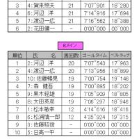 4/23(日)ORM リザルトアップ②