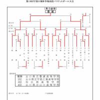 [大会結果]第19回宇部日報杯争奪高校大会
