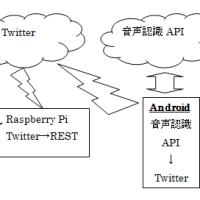 Androidで別ネットワークにある家電を音声遠隔操作するには?