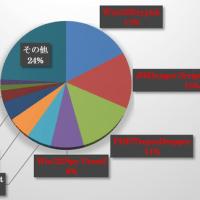 PDFファイルからランサムウェア感染を狙ったマルウェアが急増(ESET)