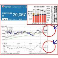 関電、原発再稼働で電気料金値下げ!?