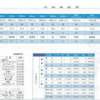 北海道マラソン2016の記録および気象情報(気温等)が届きました
