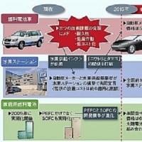 FCV(燃料電池自動車)は道を誤る
