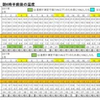 東京の今朝の天気(3月26日):雨、3月の温度統計