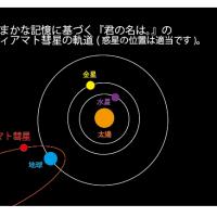 『君の名は。』の彗星の軌道