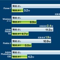 ソースネクスト 驚速 for Windows Vista (説明扉付厚型スリムパッケージ版) 特価