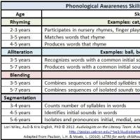 音韻意識の発達