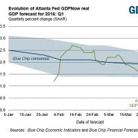 米1-3月期は予想外の減速?