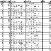 プラチナカップ桜花賞を終えて・・・