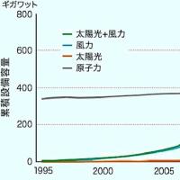 日本のエネルギー政策は時代錯誤