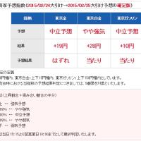 ☆ HOXSIN投資家予想指数 2/25予想結果 掲載中