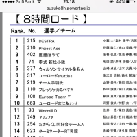 鈴鹿エンデューロ 8h チーム 速報
