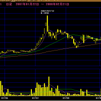 【今株】千年の杜、約1ヶ月で株価23倍突破 買いが買いを呼んだ逆チキンレーススパイラル ★4