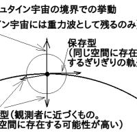 空間物理学について、更に書きます。
