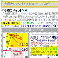 11/24 週報から、高値112.98は予測済み