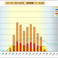 2月27日 時間別発電量