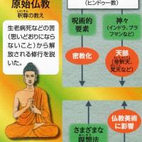 仏教(仏教とは)