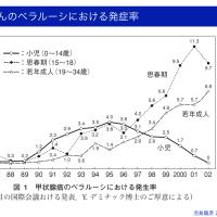 福島県の甲状腺がん(2016年2月)39→51人、推定発症率7.8→8.6/10万に