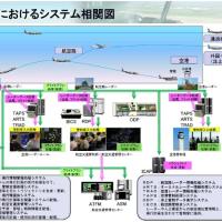 空の安全を支える航空保安システム