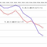 13枚目「今、話したい」がiTunesランキングで9日間連続TOP10入り、(速報)店頭販売17.1万枚 [04Nov15]