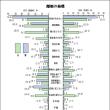 恋愛vsお見合い結婚<離婚率>