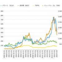 株も熱狂中!? オリンピックは株式市場にも影響を与えます!