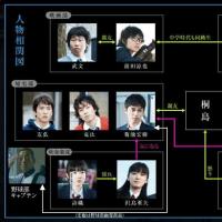 映画 『桐島、部活やめるってよ』  2-3 キャラクター一言紹介