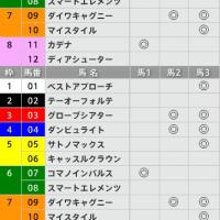 3/5【弥生賞[GⅡ]】[3連複]的中!予感