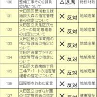 大田区議会第四回定例会 奈須りえの各議案の態度を報告します