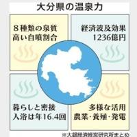 大分県 温泉の経済効果1200億円 大銀経済研の試算