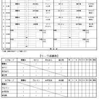5/3(水・祝) 富士見市サッカー協会杯(6年の部) 日程