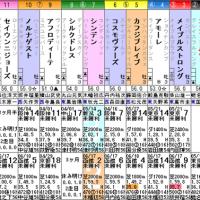 【コンフォルツァ】一発狙い! 6/25函館6R 3歳未勝利・枠順&予想