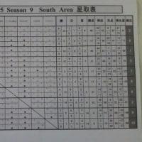みちのくリーグU-15南 星取表